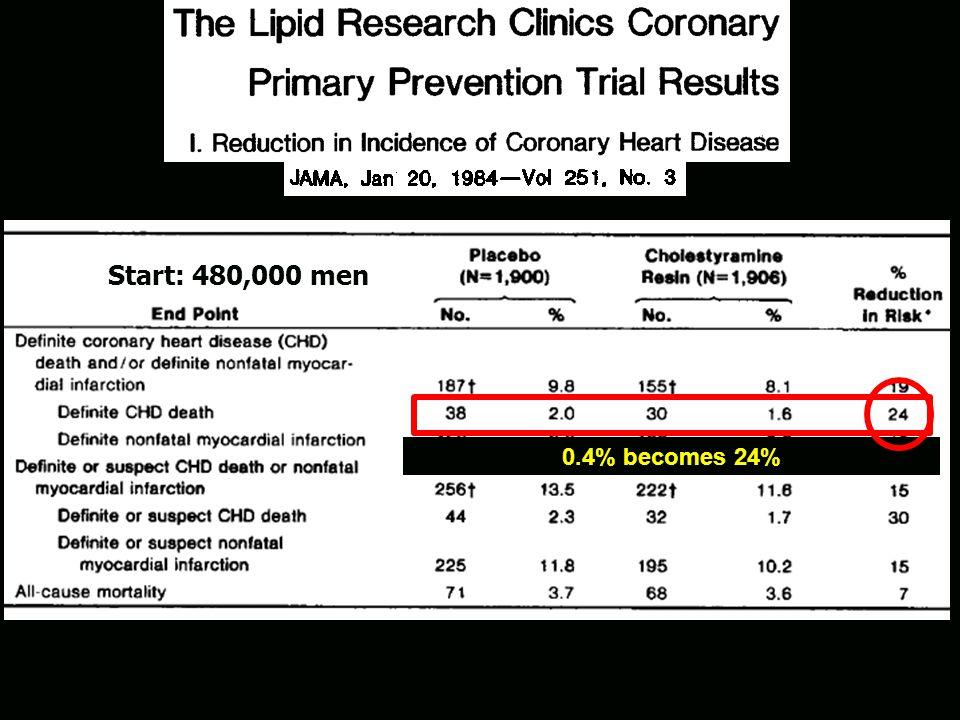 Start: 480,000 men 98% (Placebo) vs 98.4% (Treated) Survived
