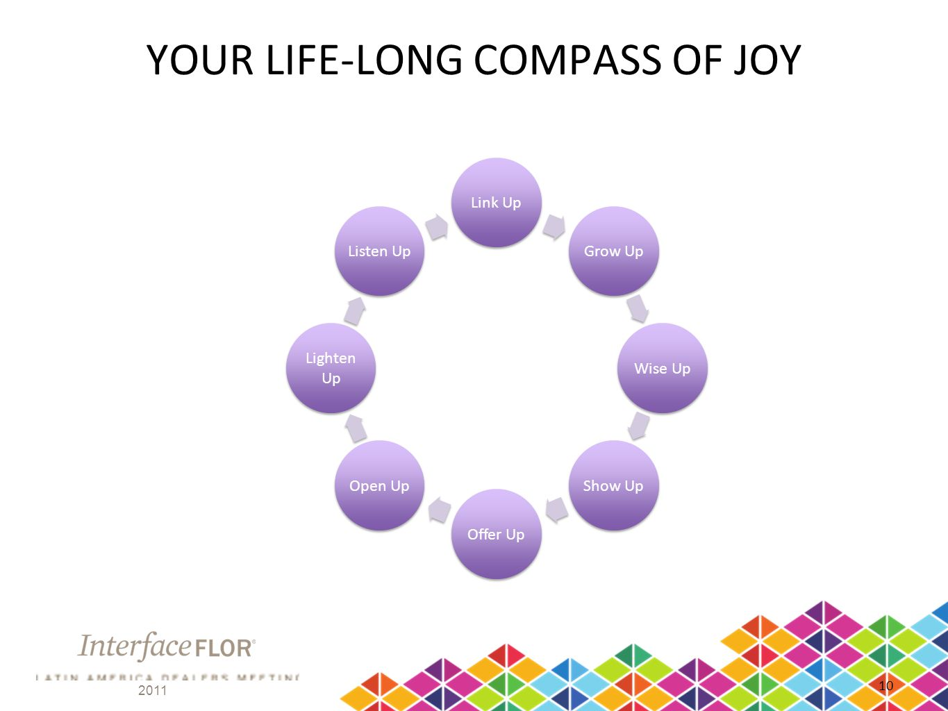 YOUR LIFE-LONG COMPASS OF JOY Link Up Grow Up Wise Up Show Up Offer Up Open Up Lighten Up Listen Up