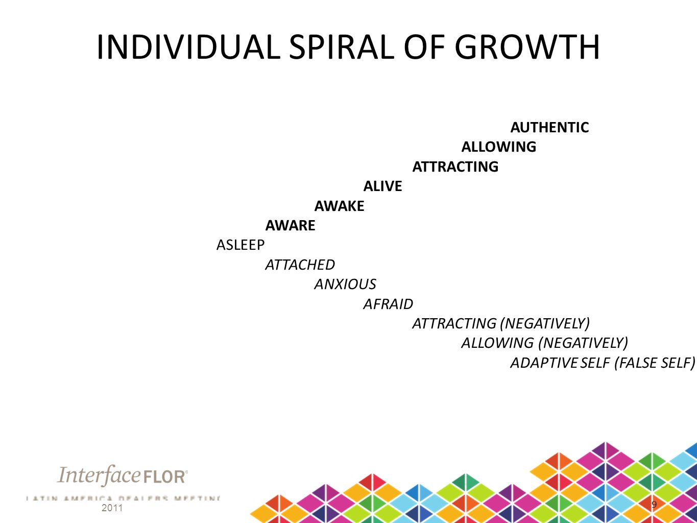 INDIVIDUAL SPIRAL OF GROWTH AUTHENTIC ALLOWING ATTRACTING ALIVE AWAKE AWARE ASLEEP ATTACHED ANXIOUS AFRAID ATTRACTING (NEGATIVELY) ALLOWING (NEGATIVELY) ADAPTIVE SELF (FALSE SELF)