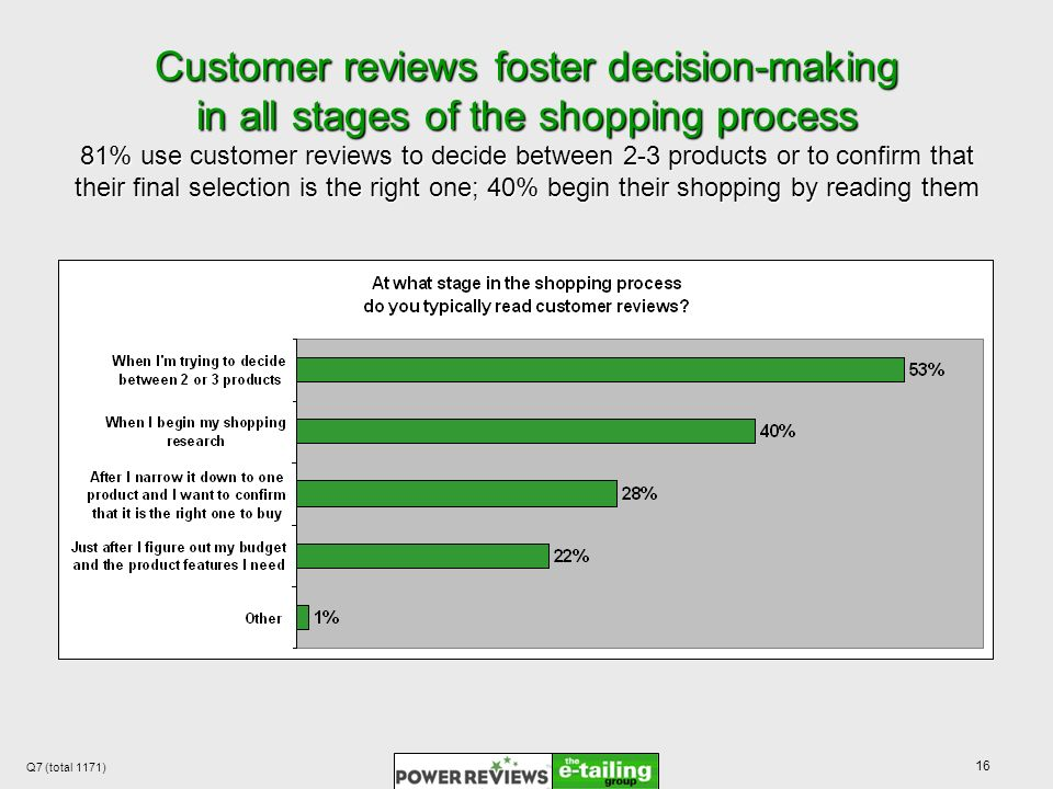 16 Customer reviews foster decision-making in all stages of the shopping process 81% use customer reviews to decide between 2-3 products or to confirm that their final selection is the right one; 40% begin their shopping by reading them Q7 (total 1171)