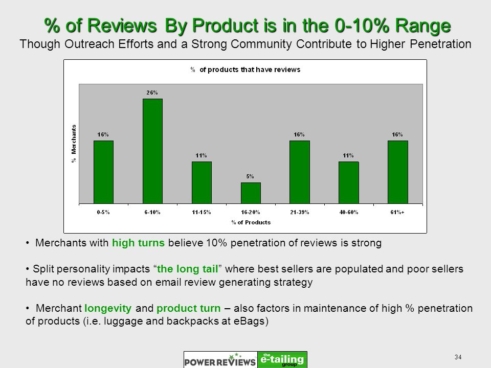 34 % of Reviews By Product is in the 0-10% Range % of Reviews By Product is in the 0-10% Range Though Outreach Efforts and a Strong Community Contribute to Higher Penetration Merchants with high turns believe 10% penetration of reviews is strong Split personality impacts the long tail where best sellers are populated and poor sellers have no reviews based on  review generating strategy Merchant longevity and product turn – also factors in maintenance of high % penetration of products (i.e.