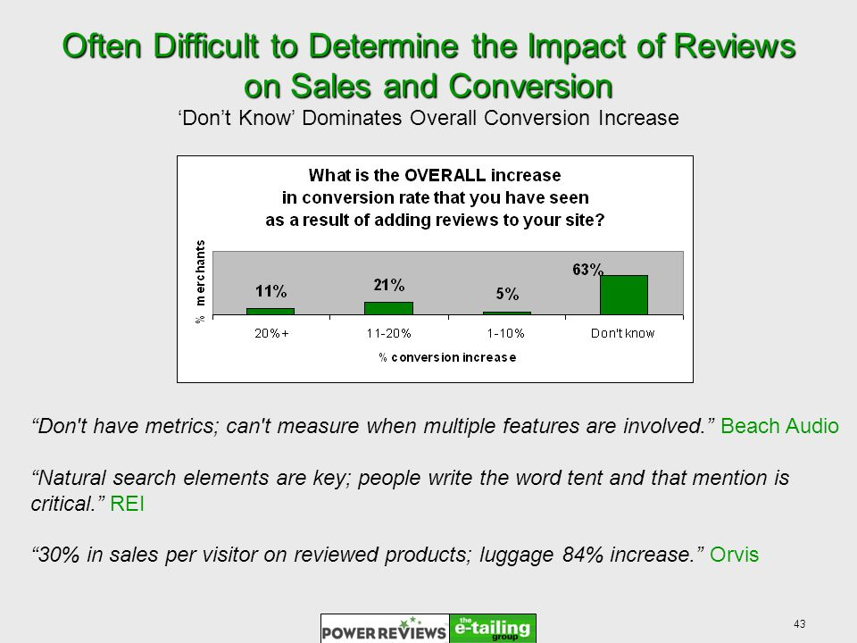 43 Often Difficult to Determine the Impact of Reviews on Sales and Conversion Dont Know Dominates Overall Conversion Increase Don t have metrics; can t measure when multiple features are involved.