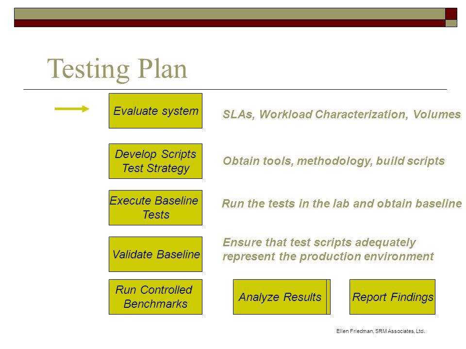 Ellen Friedman, SRM Associates, Ltd. Evaluate system Develop Scripts Test Strategy Execute Baseline Tests Validate Baseline Run Controlled Benchmarks