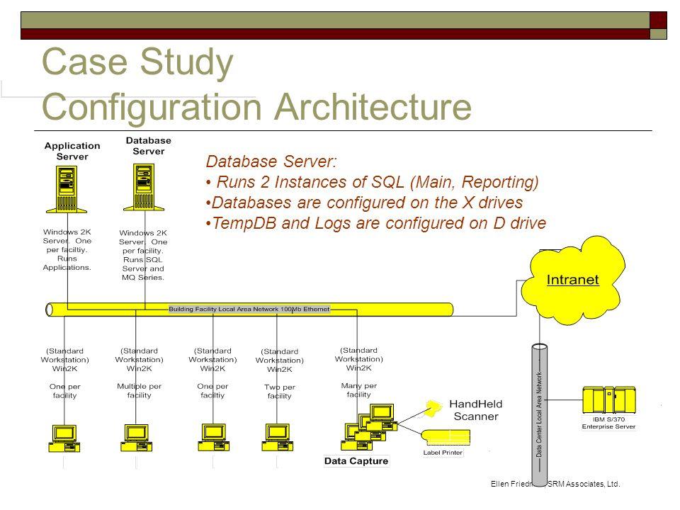 Ellen Friedman, SRM Associates, Ltd. Case Study Configuration Architecture Database Server: Runs 2 Instances of SQL (Main, Reporting) Databases are co