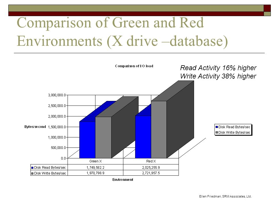 Ellen Friedman, SRM Associates, Ltd. Comparison of Green and Red Environments (X drive –database) Read Activity 16% higher Write Activity 38% higher