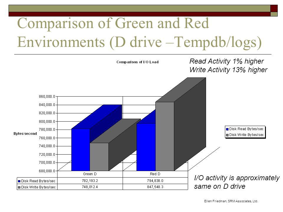 Ellen Friedman, SRM Associates, Ltd. Comparison of Green and Red Environments (D drive –Tempdb/logs) Read Activity 1% higher Write Activity 13% higher