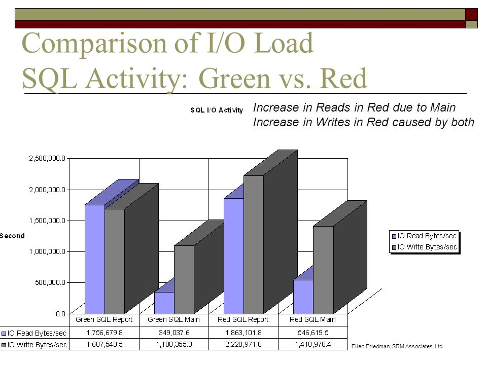 Ellen Friedman, SRM Associates, Ltd. Comparison of I/O Load SQL Activity: Green vs.