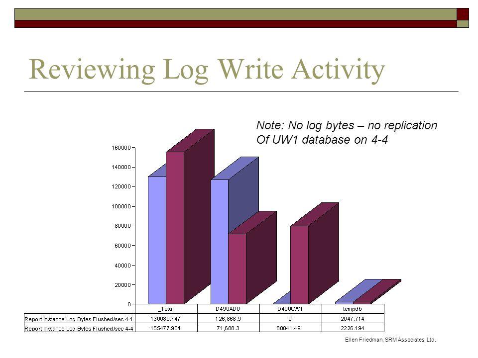 Ellen Friedman, SRM Associates, Ltd. Reviewing Log Write Activity Note: No log bytes – no replication Of UW1 database on 4-4