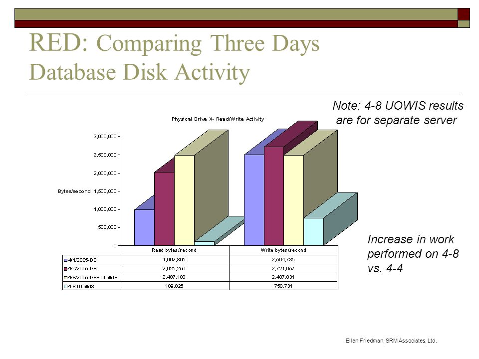Ellen Friedman, SRM Associates, Ltd. RED: Comparing Three Days Database Disk Activity Note: 4-8 UOWIS results are for separate server Increase in work