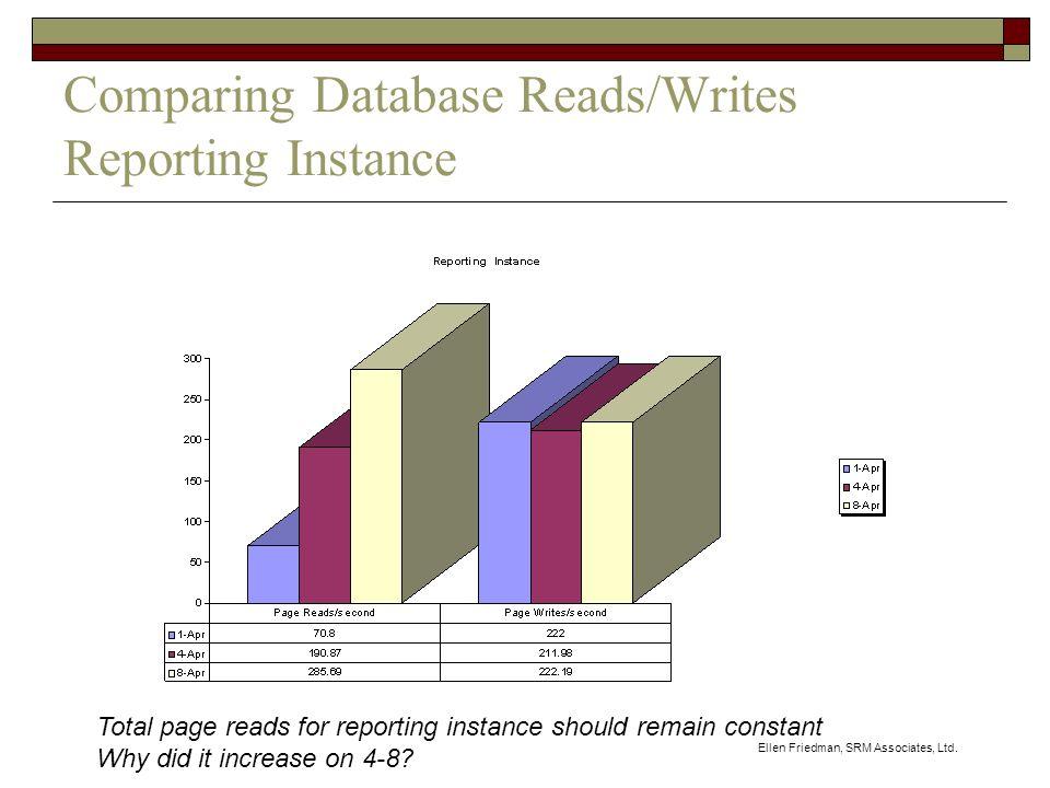 Ellen Friedman, SRM Associates, Ltd. Comparing Database Reads/Writes Reporting Instance Total page reads for reporting instance should remain constant