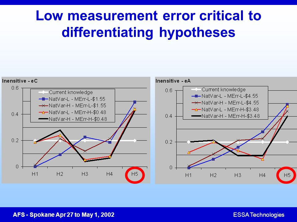AFS - Spokane Apr 27 to May 1, 2002ESSA Technologies Low measurement error critical to differentiating hypotheses