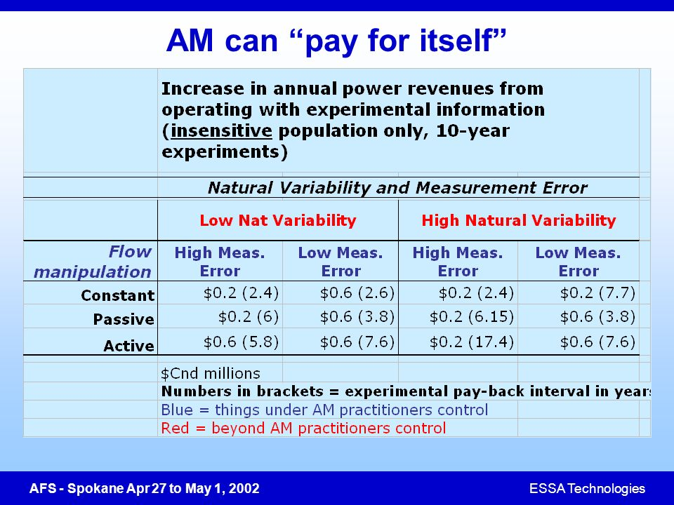 AFS - Spokane Apr 27 to May 1, 2002ESSA Technologies AM can pay for itself