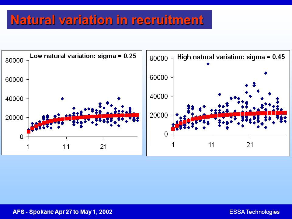 AFS - Spokane Apr 27 to May 1, 2002ESSA Technologies Natural variation in recruitment