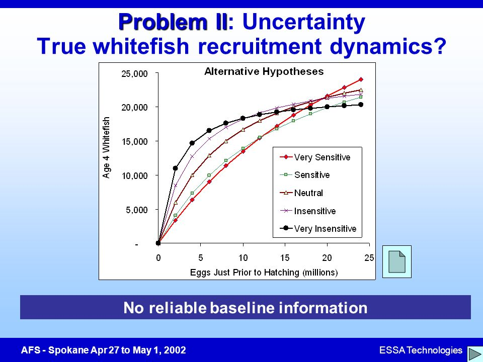 AFS - Spokane Apr 27 to May 1, 2002ESSA Technologies Problem II Problem II: Uncertainty True whitefish recruitment dynamics.