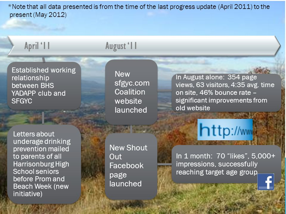 August 11April 11 *Note that all data presented is from the time of the last progress update (April 2011) to the present (May 2012) New sfgyc.com Coalition website launched In August alone: 354 page views, 63 visitors, 4:35 avg.