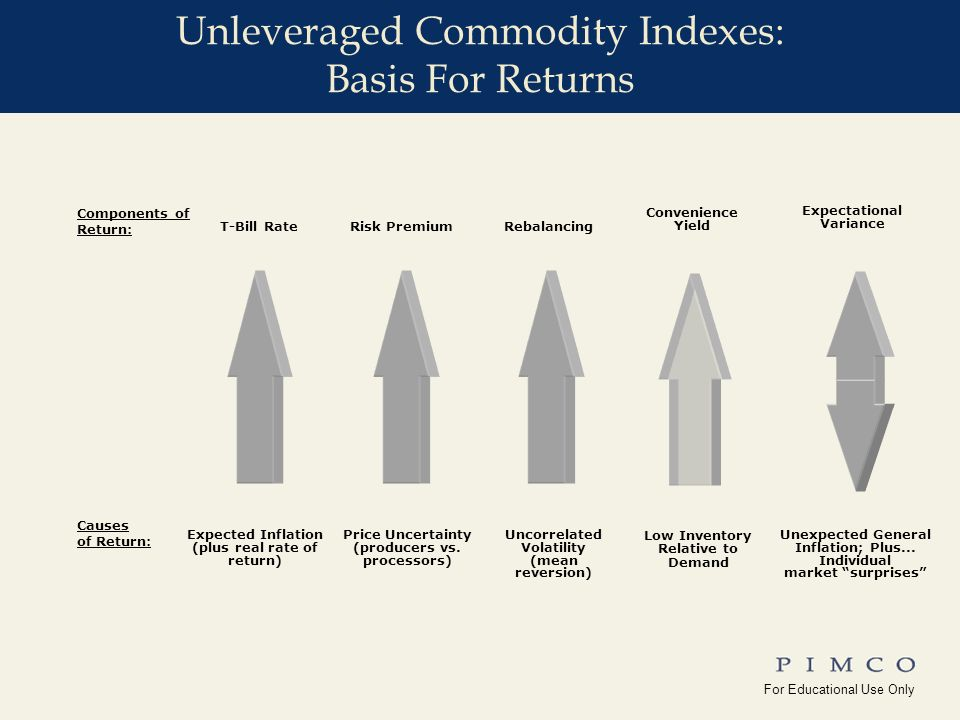 For Educational Use Only !edu_Why_Commodities For Educational Use Only Yale_Univ(10-15-08) Commodities Have Provided Diversification From Equities (And From Nominal Bonds) Correlation of Commodity Futures With Other Financial Assets (2006) SOURCE: CFA Institute, 2006; (Financial Analyst Journal, Volume 62) Stocks are represented by the S&P 500; Bonds are represented by the Ibbotson Corporate Bond Total Return Index; Inflation is represented by the Consumer Price Index Overlapping return data from July 1959 to December 2004.