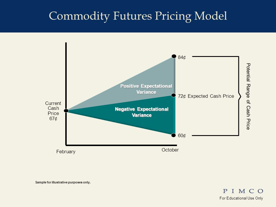 For Educational Use Only !edu_Why_Commodities For Educational Use Only Yale_Univ(10-15-08) Long-only investor rolls from higher priced nearby to lower priced distant contract Low Inventory / Tight Supply More Normal Inventory Price Forward Month J F M A M J J A S O N D SOURCE: PIMCO Sample for illustrative purposes only.