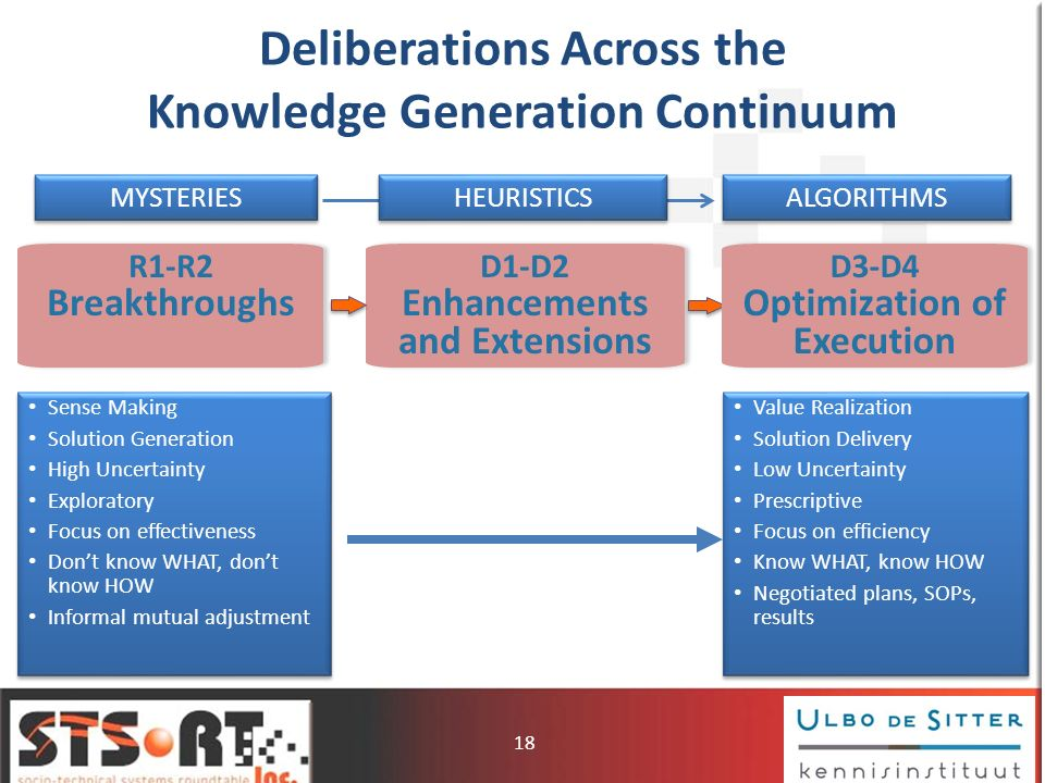 Deliberations Across the Knowledge Generation Continuum R1-R2 Breakthroughs R1-R2 Breakthroughs MYSTERIES ALGORITHMS D3-D4 Optimization of Execution D