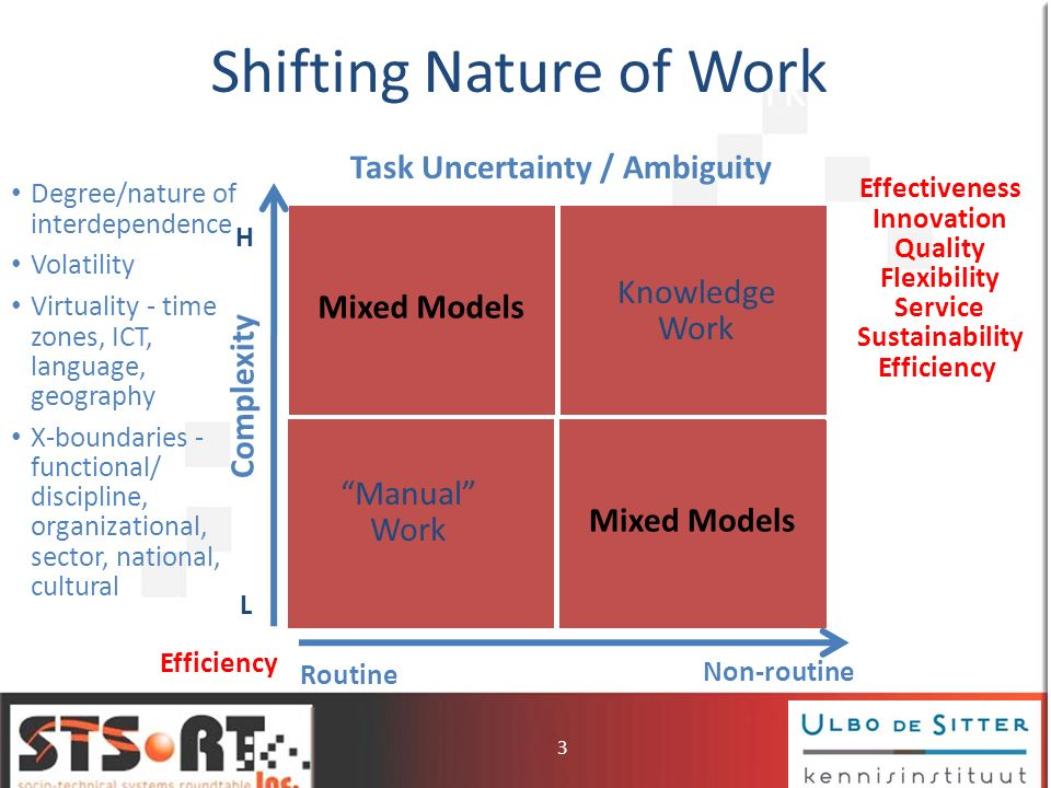 What is Non-Routine Knowledge Work.