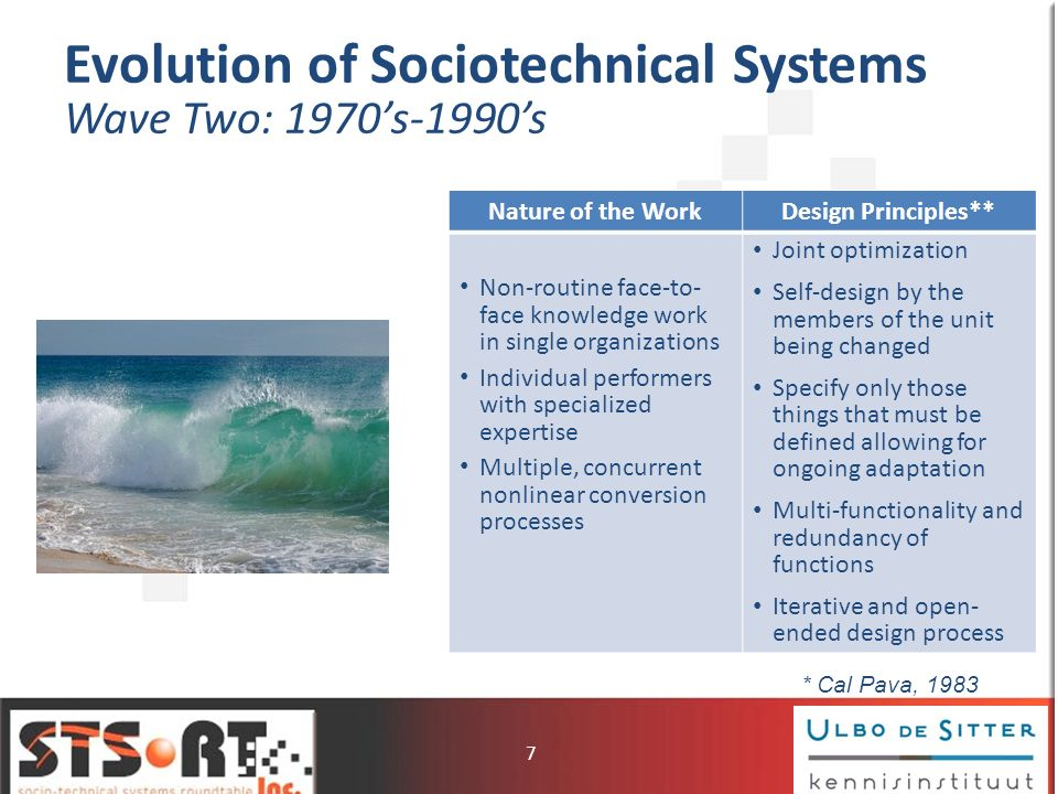 Evolution of Sociotechnical Systems Wave Two: 1970s-1990s Nature of the WorkDesign Principles** Non-routine face-to- face knowledge work in single org