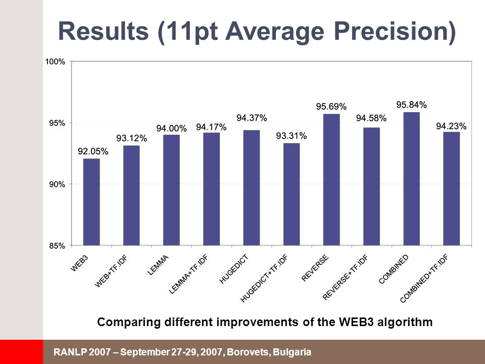 RANLP 2007 – September 27-29, 2007, Borovets, Bulgaria Results (11pt Average Precision) Comparing different improvements of the WEB3 algorithm