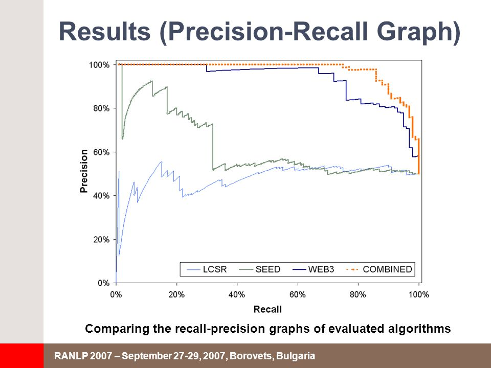 RANLP 2007 – September 27-29, 2007, Borovets, Bulgaria Results (Precision-Recall Graph) Comparing the recall-precision graphs of evaluated algorithms