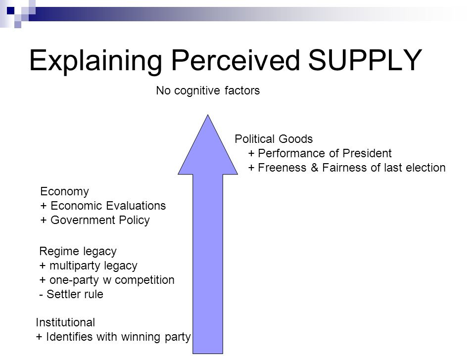 Explaining Perceived SUPPLY Political Goods + Performance of President + Freeness & Fairness of last election Economy + Economic Evaluations + Governm