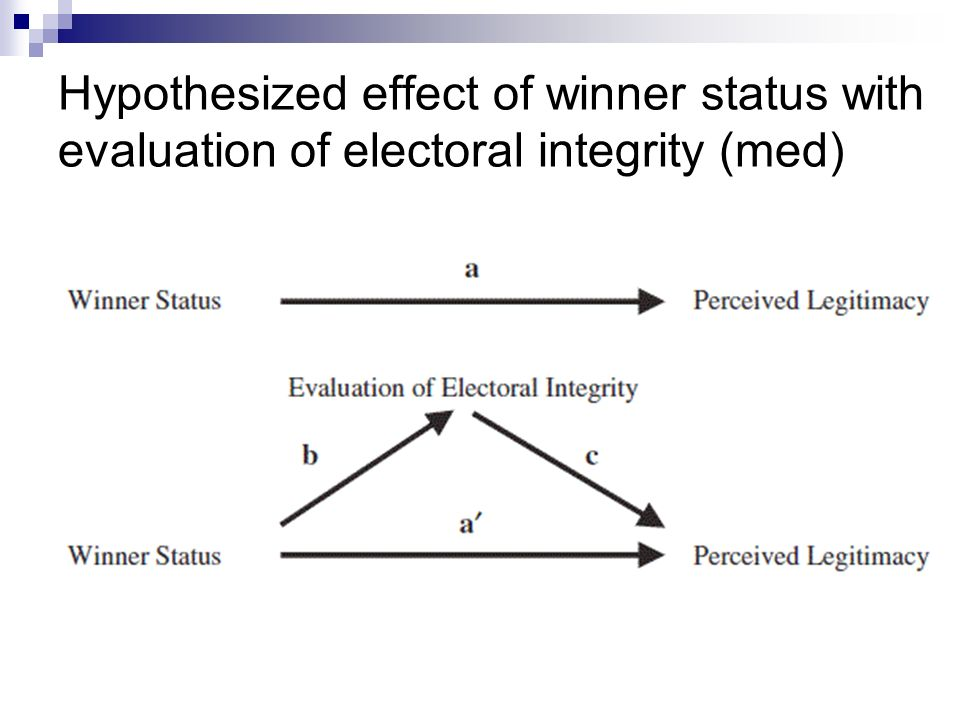 Hypothesized effect of winner status with evaluation of electoral integrity (med)