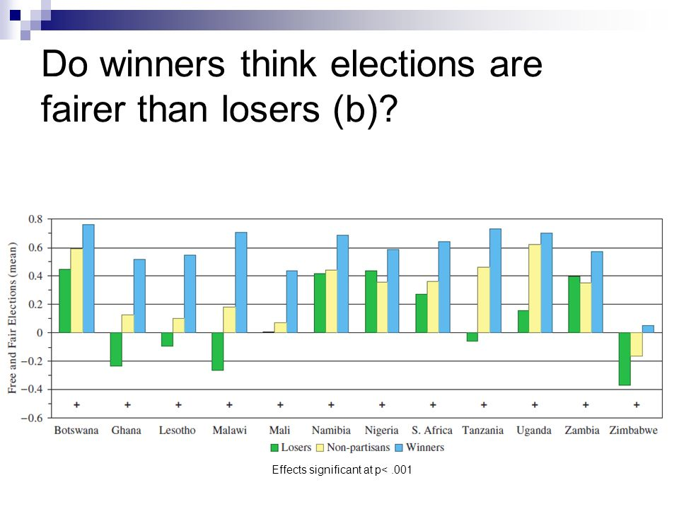 Do winners think elections are fairer than losers (b)? Effects significant at p<.001