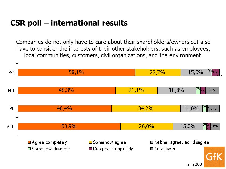 CSR poll – international results n=3000 Companies do not only have to care about their shareholders/owners but also have to consider the interests of their other stakeholders, such as employees, local communities, customers, civil organizations, and the environment.