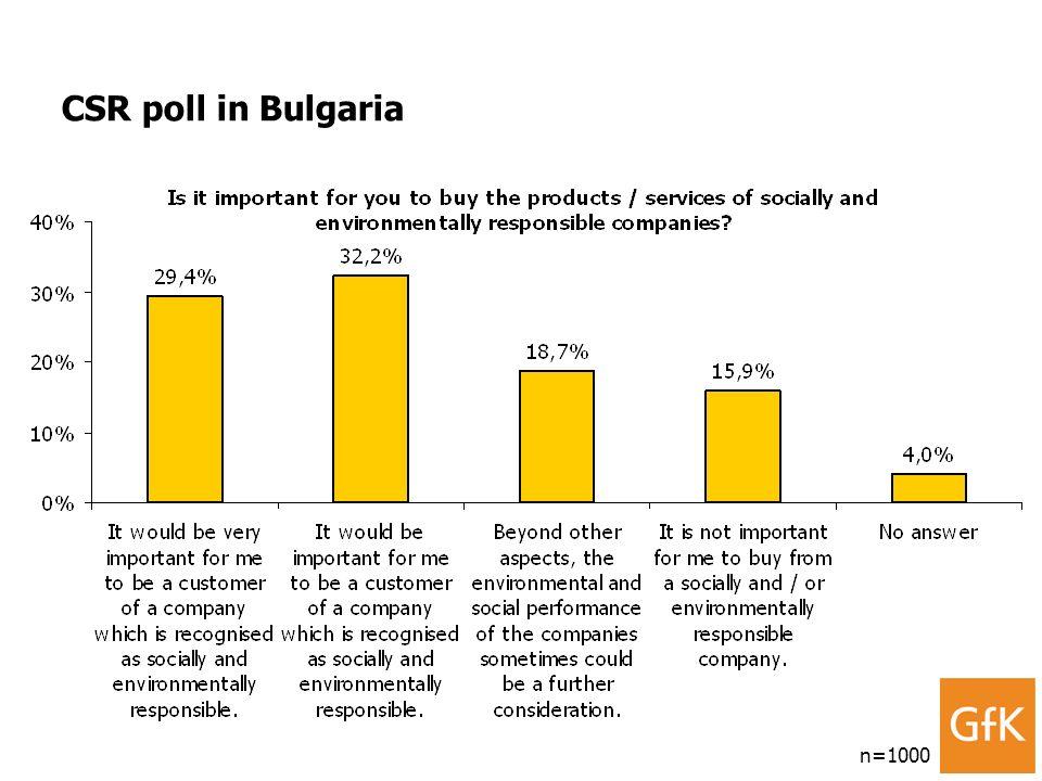 CSR poll in Bulgaria n=1000