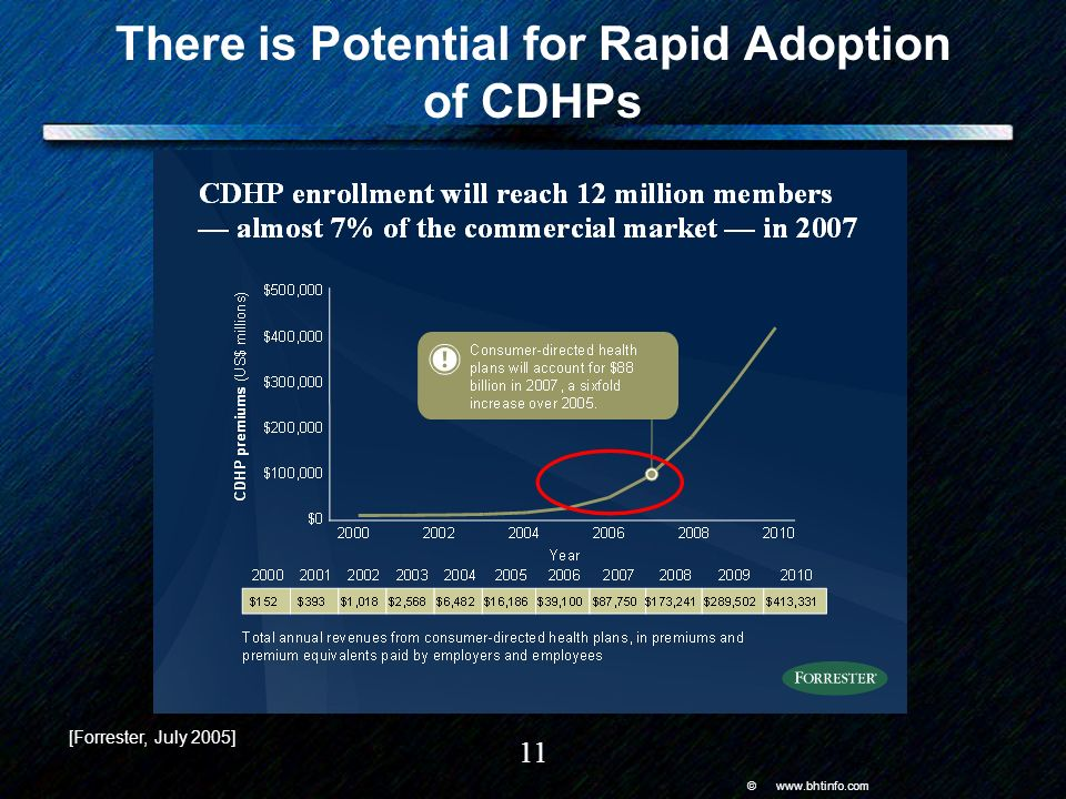 © www.bhtinfo.com 11 There is Potential for Rapid Adoption of CDHPs [Forrester, July 2005]