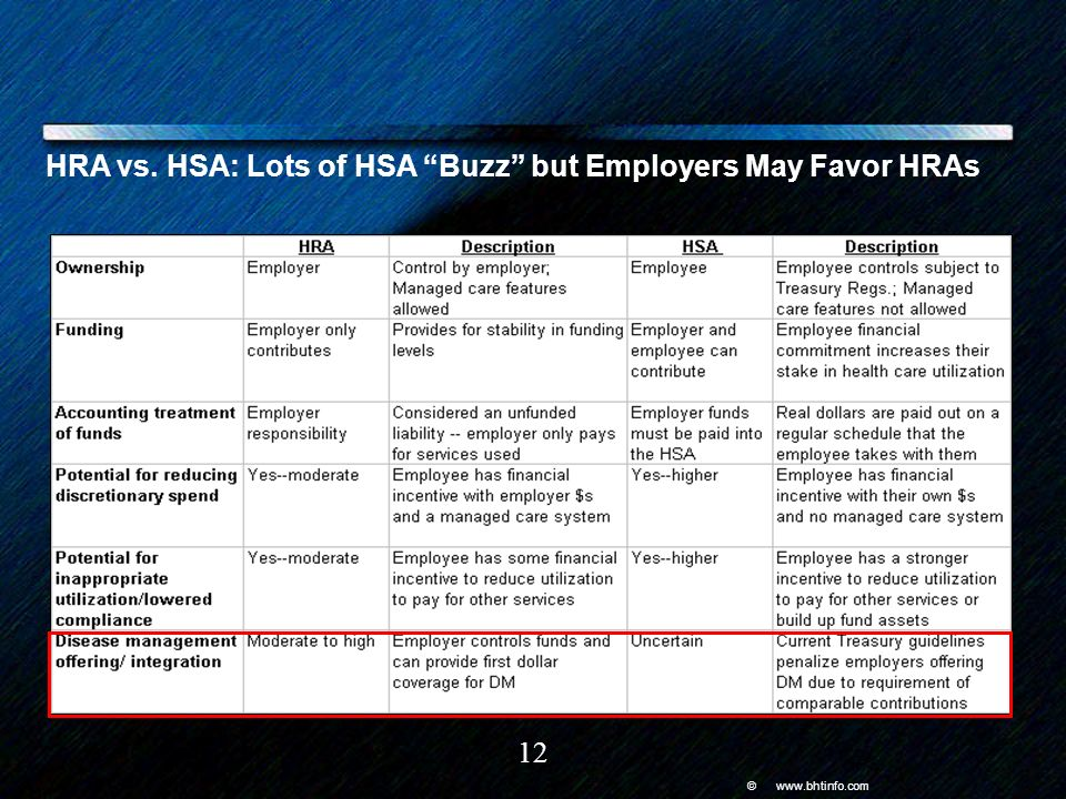© www.bhtinfo.com 12 HRA vs. HSA: Lots of HSA Buzz but Employers May Favor HRAs