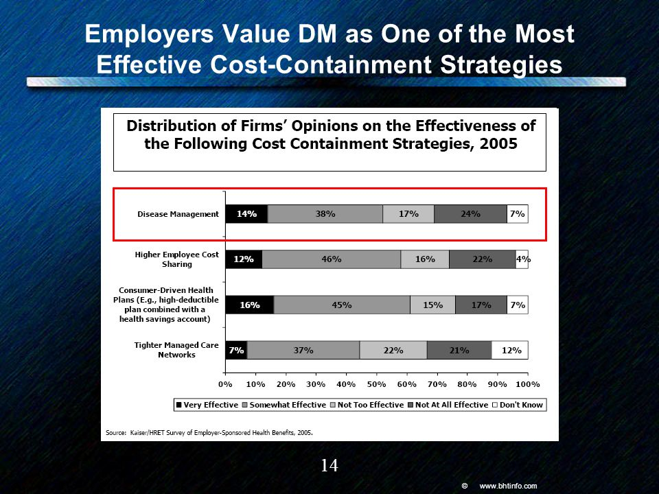 © www.bhtinfo.com 14 Employers Value DM as One of the Most Effective Cost-Containment Strategies
