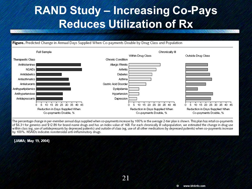 © www.bhtinfo.com 21 RAND Study – Increasing Co-Pays Reduces Utilization of Rx [JAMA; May 19, 2004}