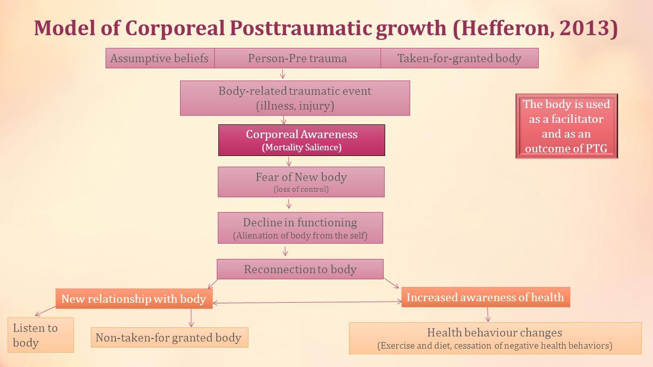 Model of Corporeal Posttraumatic growth (Hefferon, 2013) Body-related traumatic event (illness, injury) Person-Pre trauma Corporeal Awareness (Mortali