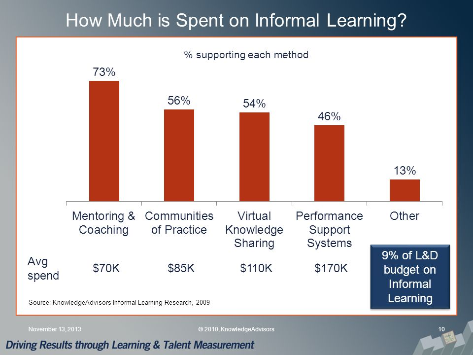 How Much is Spent on Informal Learning.