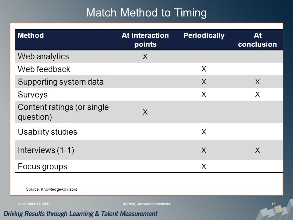 Match Method to Timing 15November 13, 2013© 2010, KnowledgeAdvisors MethodAt interaction points PeriodicallyAt conclusion Web analytics X Web feedback X Supporting system data XX Surveys XX Content ratings (or single question) X Usability studies X Interviews (1-1) XX Focus groups X Source: KnowledgeAdvisors
