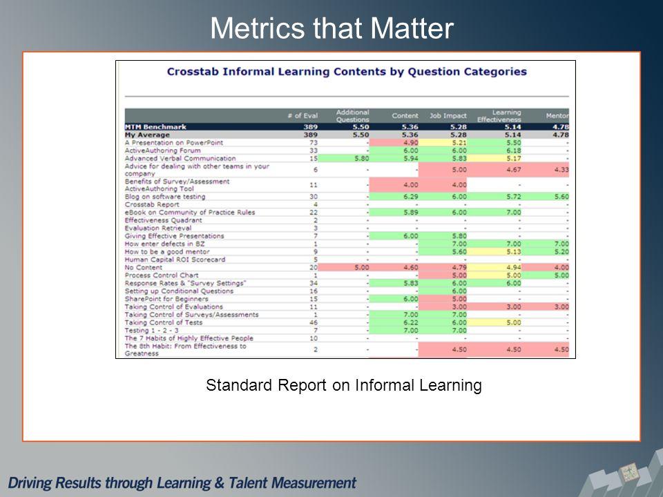 Metrics that Matter Standard Report on Informal Learning