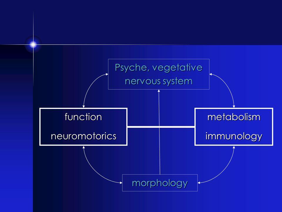 morphology Psyche, vegetative nervous system functionneuromotoricsmetabolismimmunology