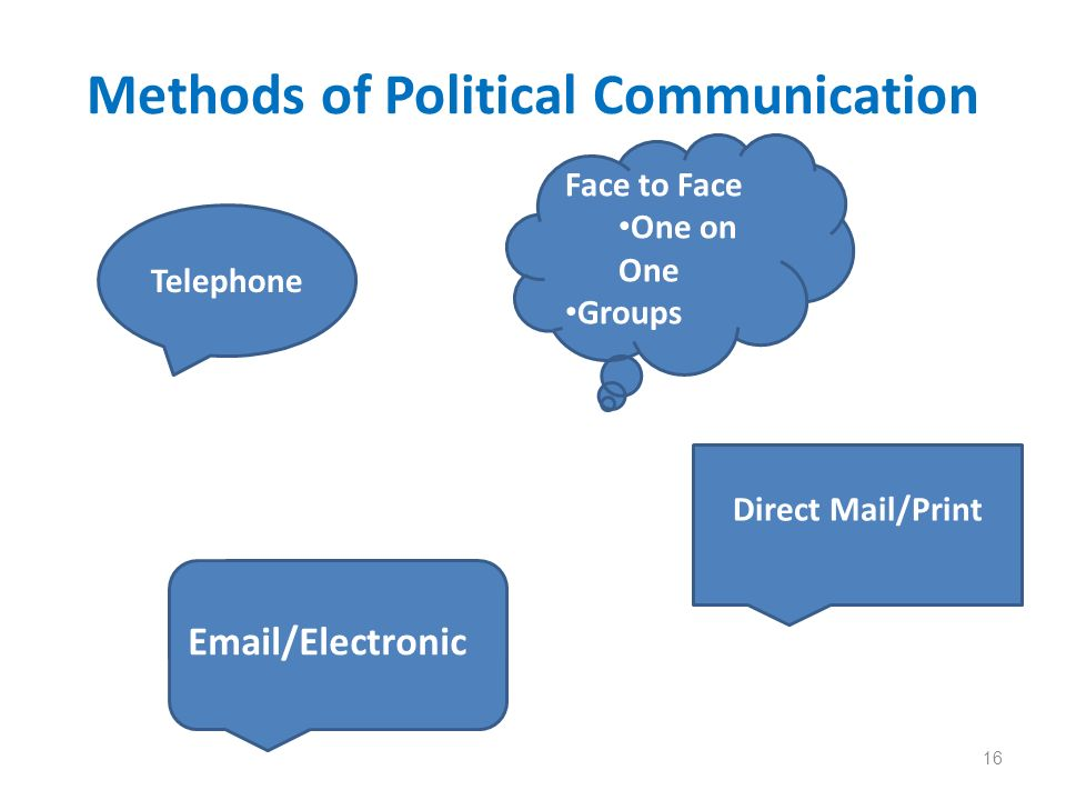 Methods of Political Communication 16 Telephone Email/Electronic Direct Mail/Print Face to Face One on One Groups
