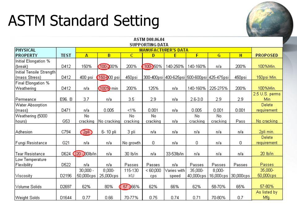 ASTM Standard Setting