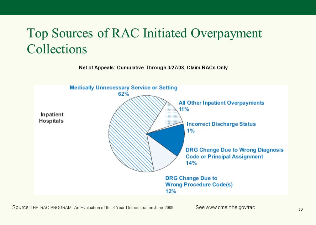 12 Top Sources of RAC Initiated Overpayment Collections Source: THE RAC PROGRAM: An Evaluation of the 3-Year Demonstration June 2008 See www.cms.hhs.gov/rac