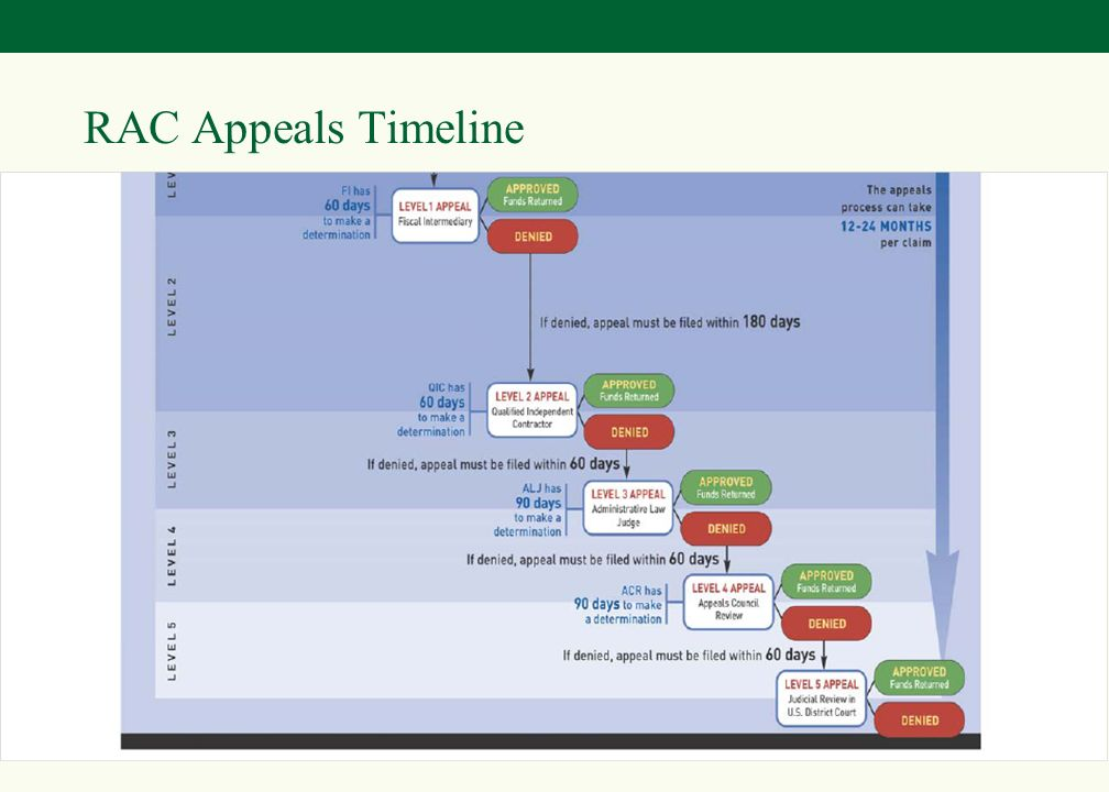 42 RAC Appeals Involve Overlapping Rules –Interest –Recoupment –Extended Repayment Plans (ERPs) –Medicare Administrative Appeals –Five Stages of the Medicare Administrative Appeals Process: 1) Redetermination 2) Reconsideration 3) Administrative Law Judge 4) Medicare Appeals Council 5) Federal District Court