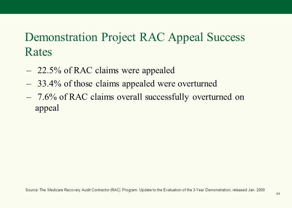 43 RAC Appeals Timeline