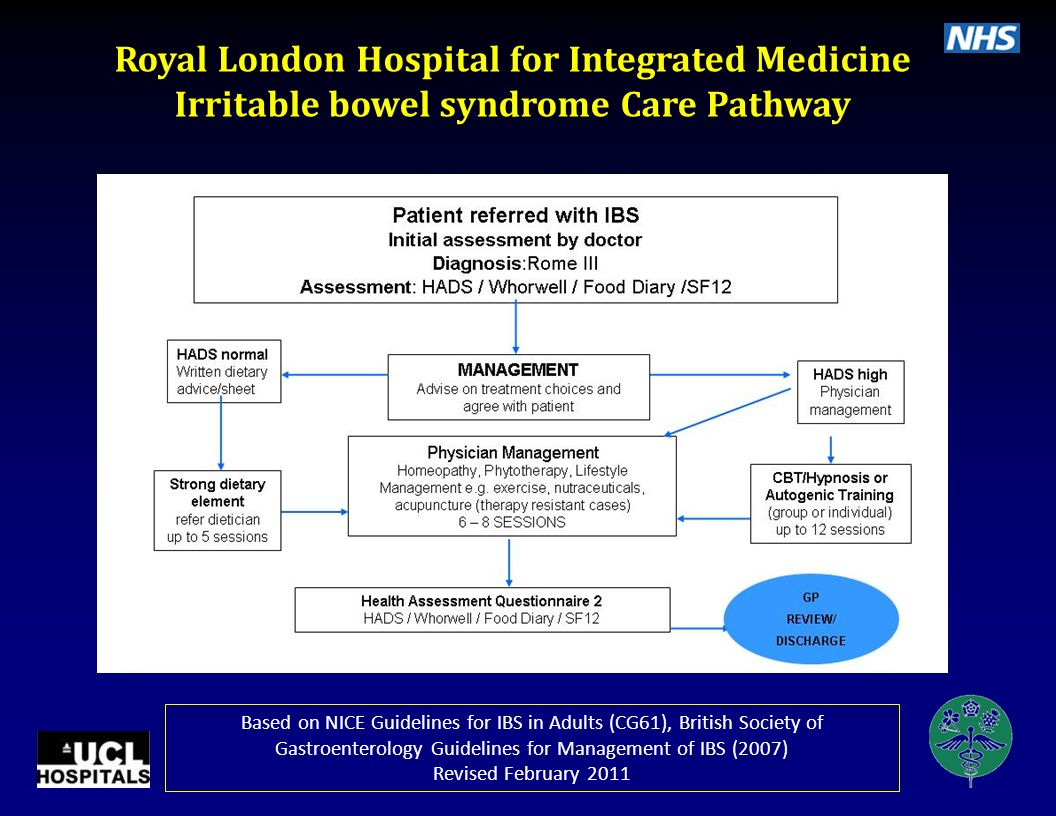 Royal London Hospital for Integrated Medicine Low Back Pain Care Pathway Complies with NICE Guideline CG88 Low Back Pain Revised October 2012