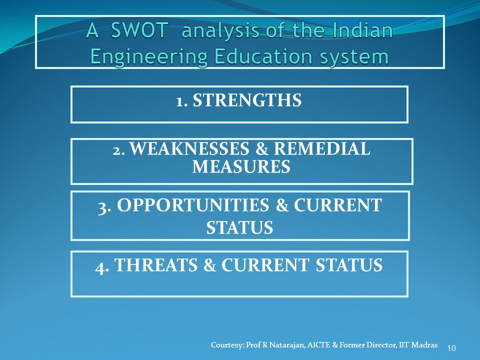 2. WEAKNESSES & REMEDIAL MEASURES 10 Courtesy: Prof R Natarajan, AICTE & Former Director, IIT Madras 1. STRENGTHS 3. OPPORTUNITIES & CURRENT STATUS 4.