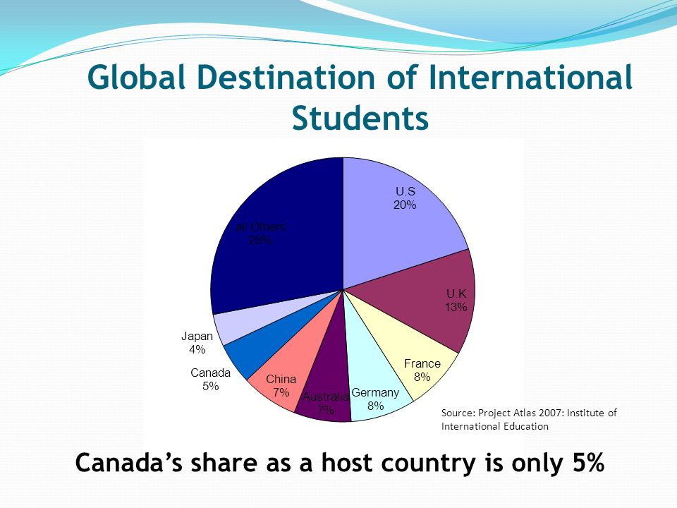 Global Destination of International Students Canadas share as a host country is only 5% Source: Project Atlas 2007: Institute of International Education