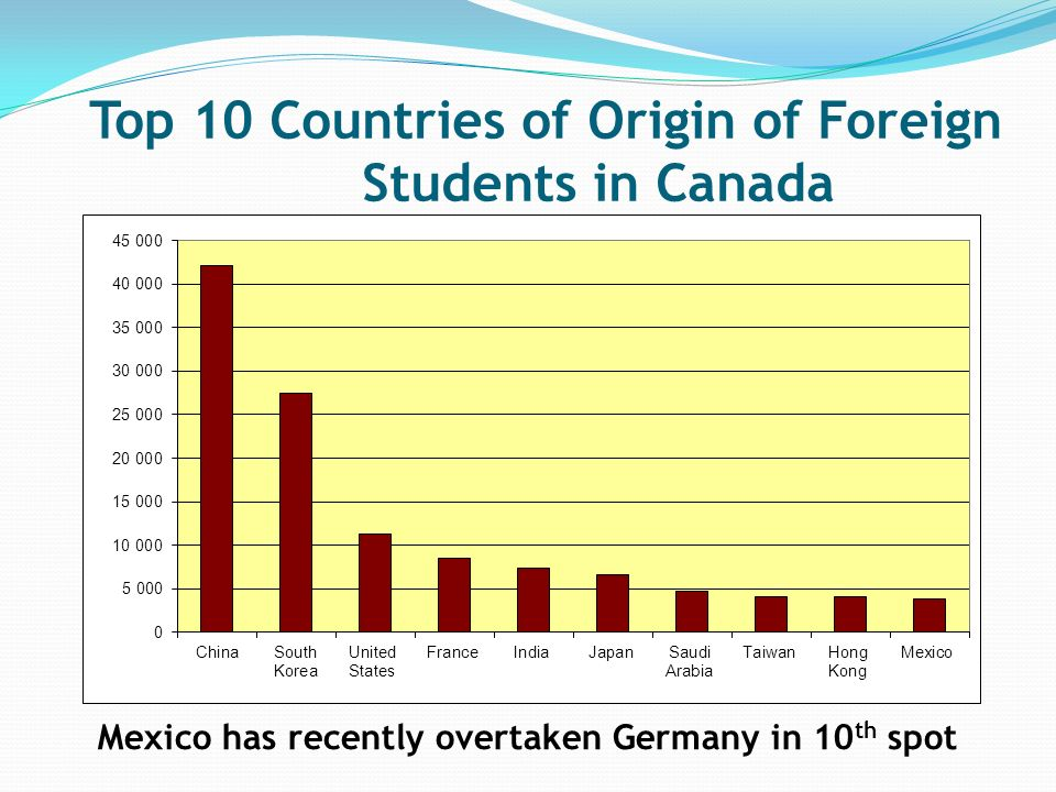 Mexico has recently overtaken Germany in 10 th spot Top 10 Countries of Origin of Foreign Students in Canada