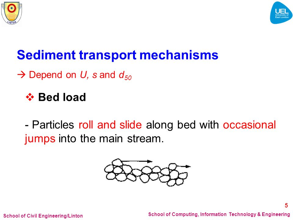 School of Civil Engineering/Linton School of Computing, Information Technology & Engineering Saltation load - Particles bounce or hog along the bed due to the impact of bouncing particles.